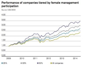 Credit Suisse Gender 3000 Report Finds Firms With Greater Female Participation in Higher Management Outperform