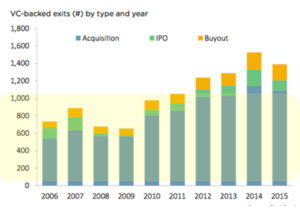 VC-backed-exits-by-year