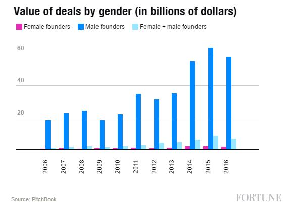VC Deals by Amount_Female Entrepreneurs_Fortune