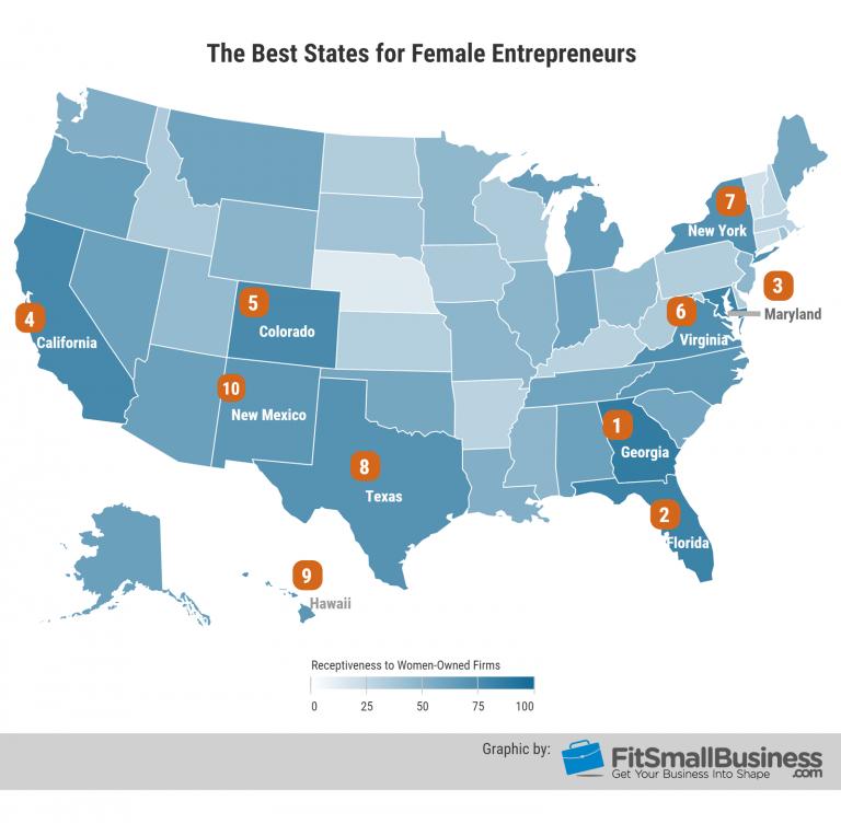 Best States for Female Entrepreneurs
